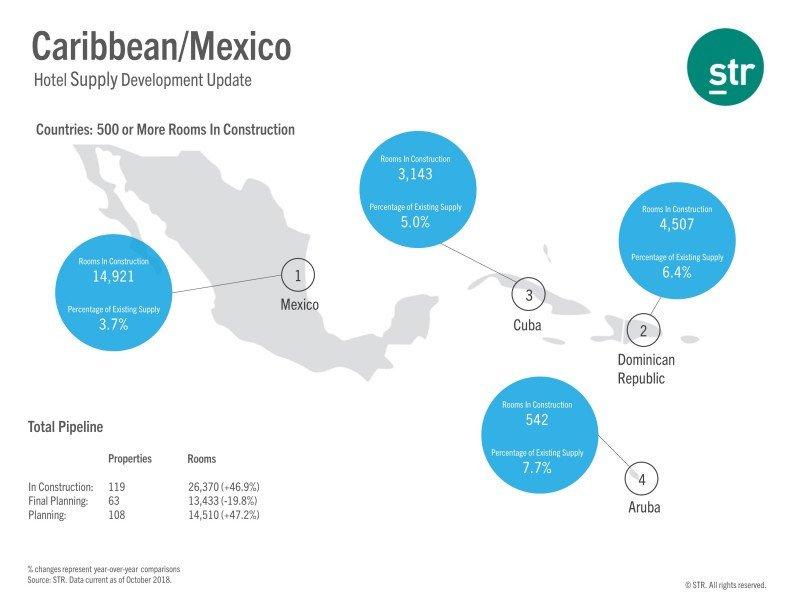 Hoteles en construcción en los principales destinos del Caribe y en México. Gráfico: STR