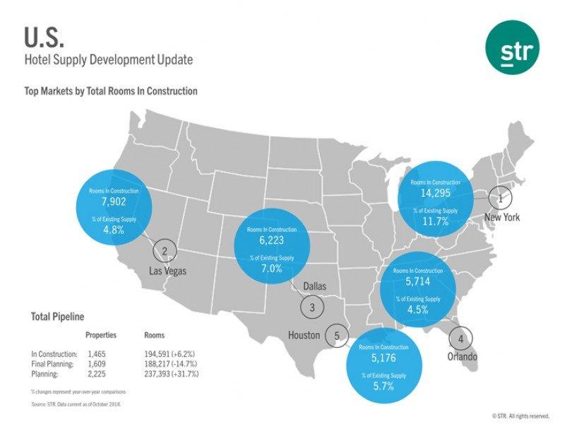 Proyectos hoteleros en los principales destinos de EEUU. Gráfico: STR