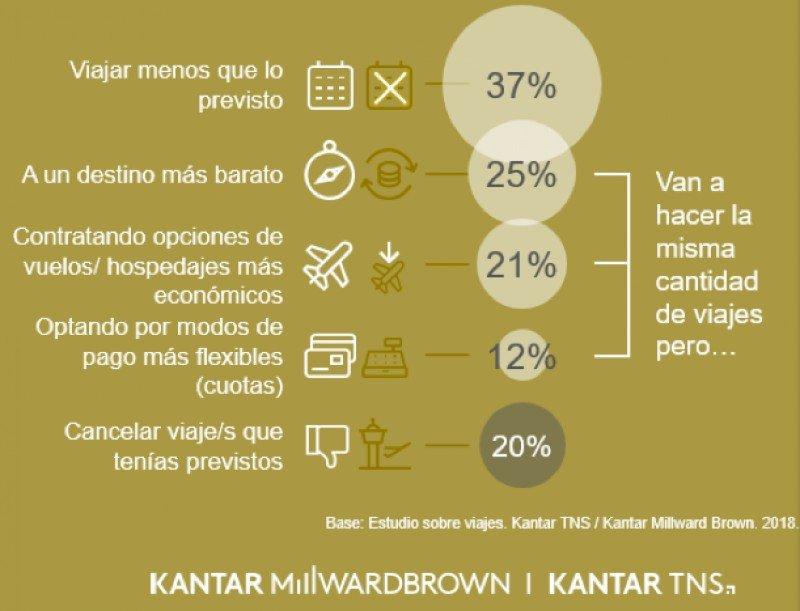 La economía ya impactó en los planes turísticos del 68% de los argentinos