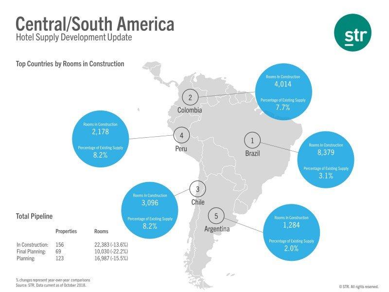 Las habitaciones en construcción en Centro y Sudamérica caen 13%