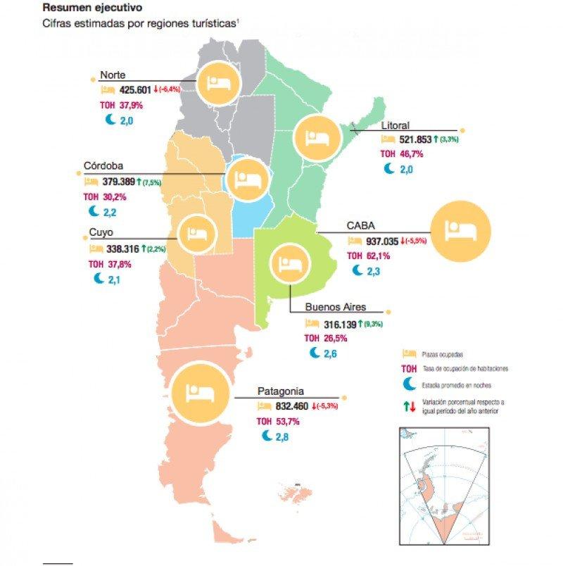 Los turistas alojados en hoteles de Argentina cayeron 5,7%