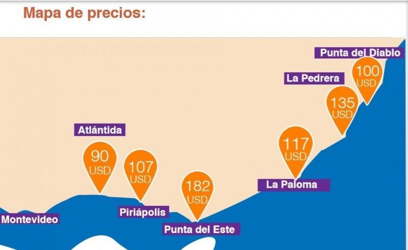 Promedio de precios diarios de alquiler en los principales destinos de la costa uruguaya. Gráfico: InfoCasas/Casas en el Este