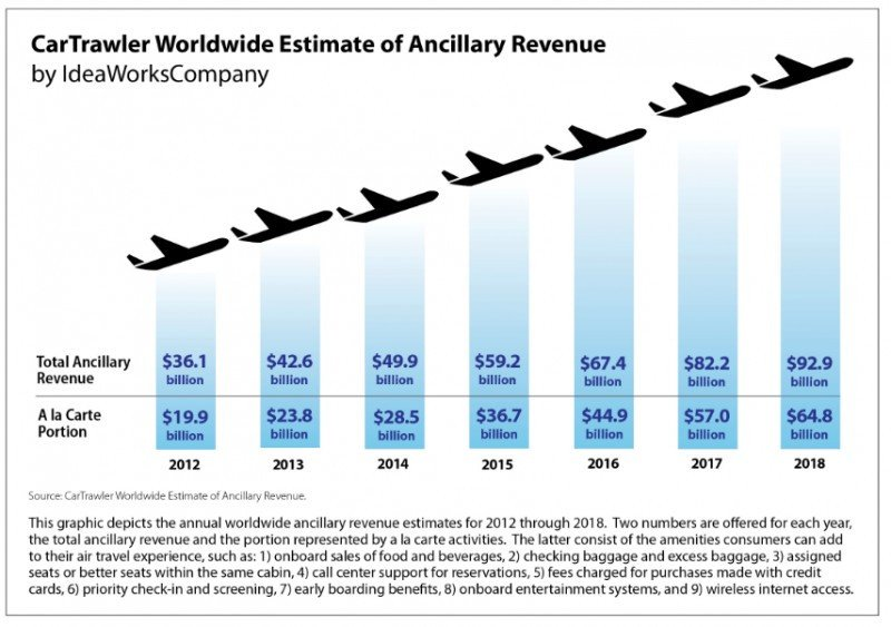 Aerolíneas incrementarán 13% los ingresos por servicios complementarios