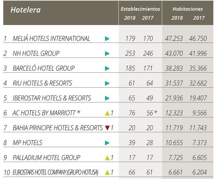 Top 10 del Ranking Hosteltur de presencia internacional de las cadenas españolas.