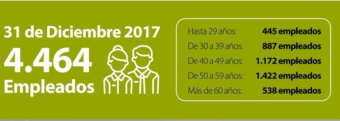 El convenio de Paradores contempla un Plan de Rejuvenecimiento de la plantilla, integrada por casi 4.500 trabajadores, con una edad media de 46 años. Gráfico de la Memoria de Sostenibilidad 2017 de Paradores.