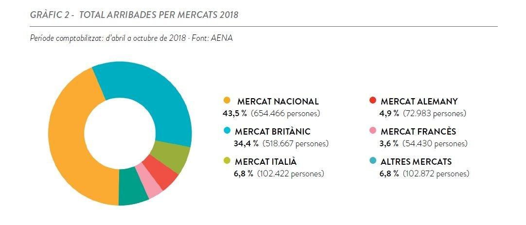 Cifras totales de llegadas de turistas a Menorca por mercados en verano de 2018.