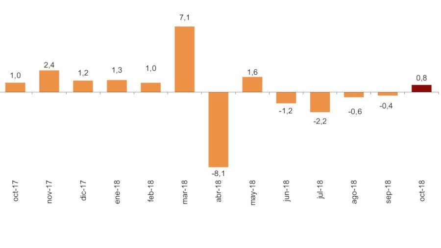 Tasa de variación anual de las pernoctaciones hoteleras, según el INE.