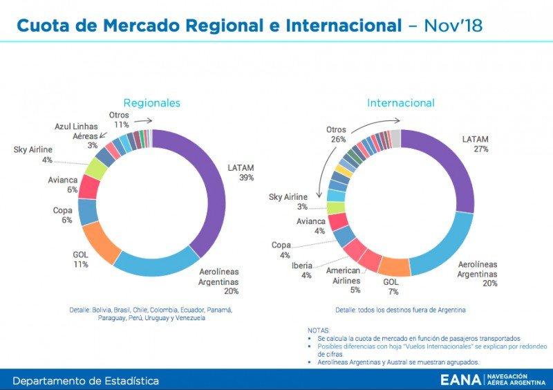 Argentina: transporte aéreo de cabotaje acumula crecimiento del 12% hasta noviembre