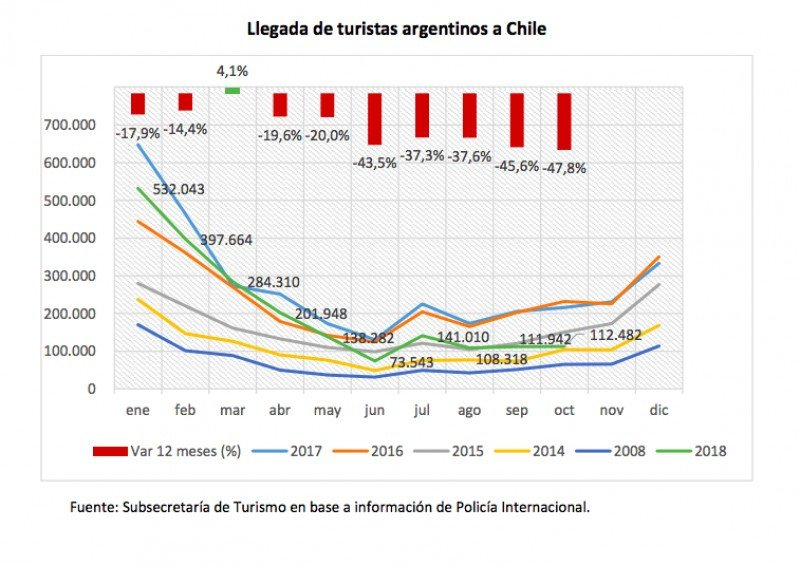 Los viajes de argentinos a Chile cayeron 24% en diez meses