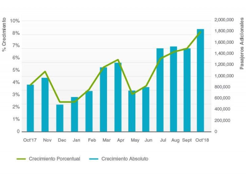 Estadísticas de tráfico aéreo de pasajeros en Latinoamérica. Gráfico: ALTA