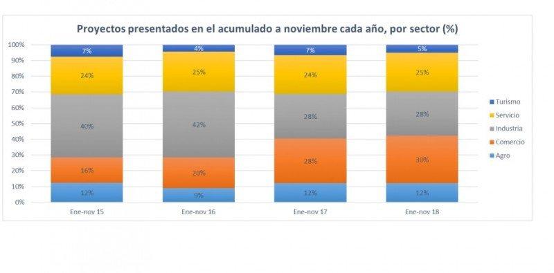 Evolución de los proyectos presentados por sectores. Gráfico: Unasep/COMAP