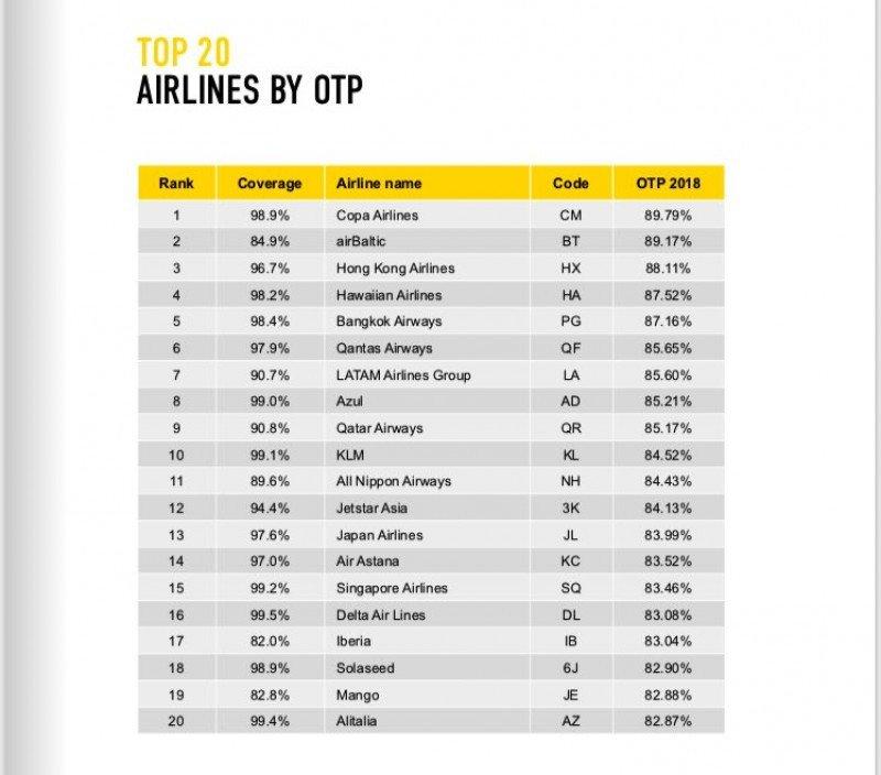 Ranking de puntualidad 2018. Gráfico: OAG