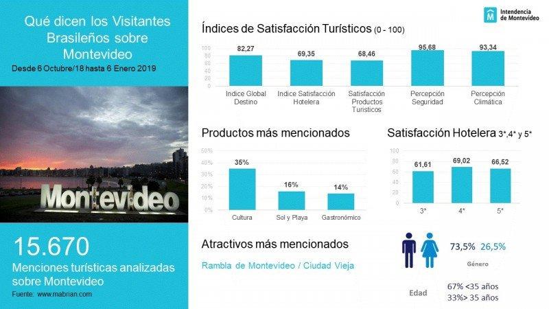 Satisfacción de turistas brasileños con el destino Montevideo. Gráfico: Intendencia de Montevideo