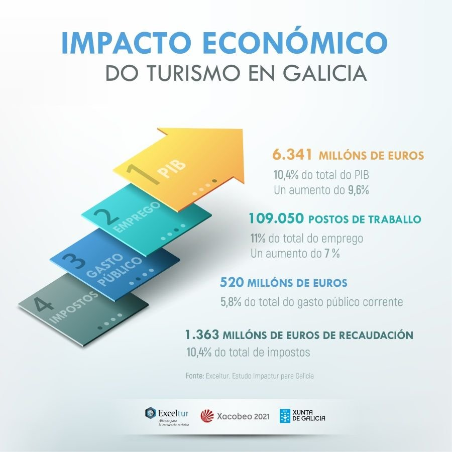 El Sector Turístico Aporta 6 341 M A La Economía De