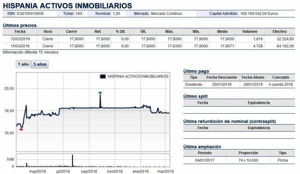 La Junta de Accionistas de Hispania da luz verde a la salida de Bolsa