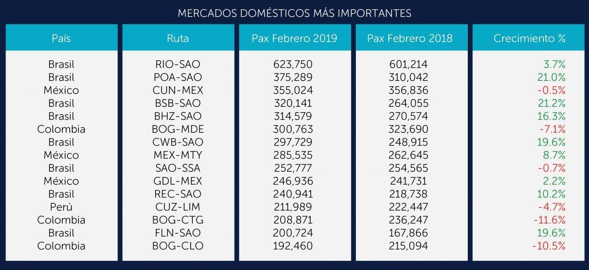 Rutas domésticas muestran la recuperación de Brasil. Gráfico: ALTA