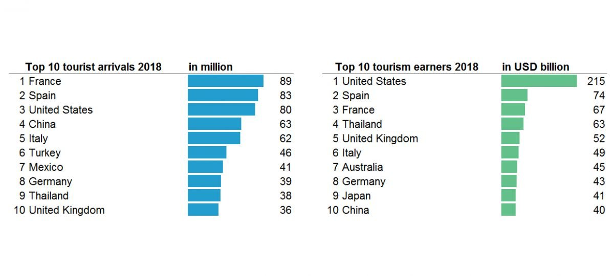 Países con más turistas y con mayores ingresos. Gráfico: OMT