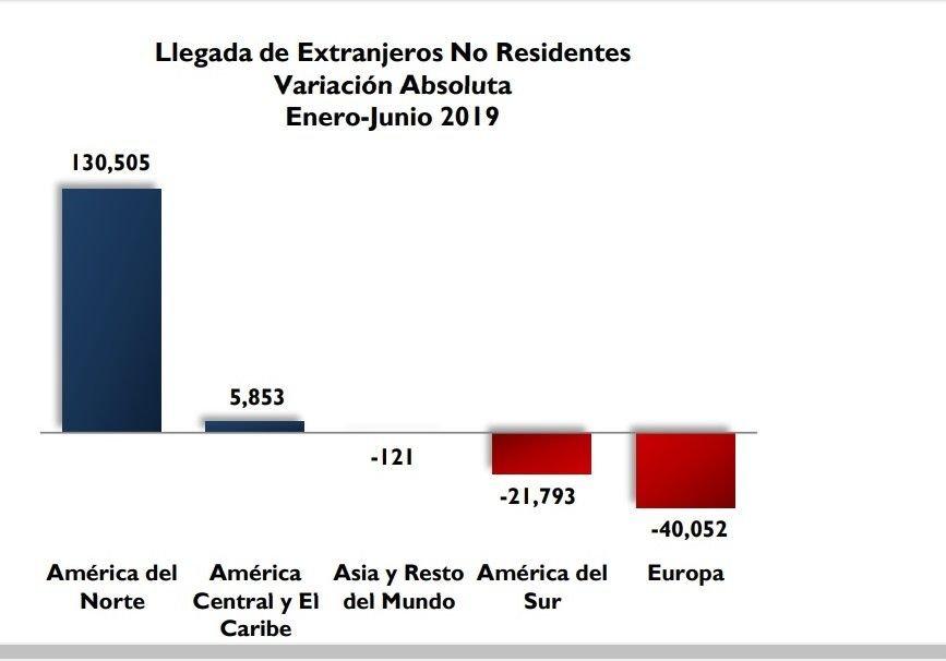 Comportamiento de los mercados en República Dominicana en el primer semestre. Gráfico: BCRD