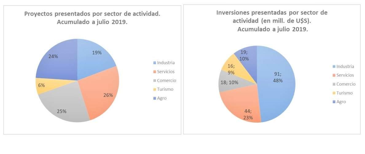 Proyectos de inversión presentados por sector en Uruguay: Gráfico: COMAP / MEF