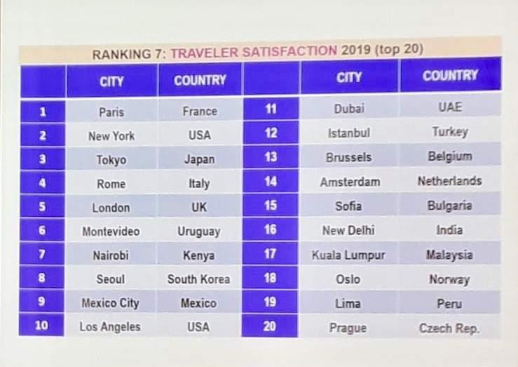 Top 10 de ciudades por la satisfacción de los turistas