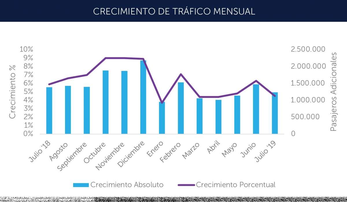Tráfico de pasajeros de aerolíneas latinoamericanas. Gráfico: ALTA