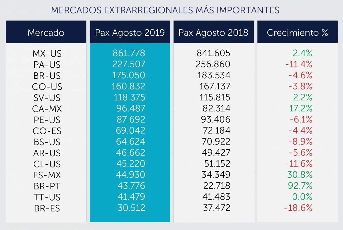 Tráfico entre países latinoamericanos y destinos fuera de la región, en agosto. Tabla: ALTA