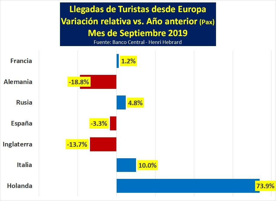Comportamiento de los principales mercados europeos. Gráfico: Henri Herbrard/BCRD