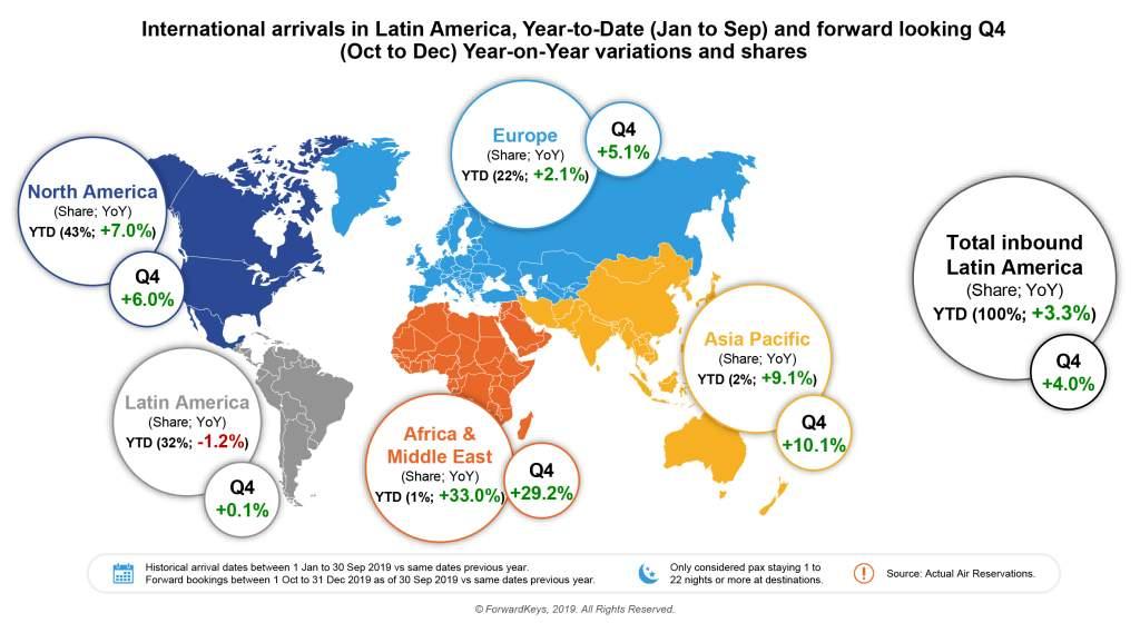 Llegadas aéreas a países latinoamericanos 2019