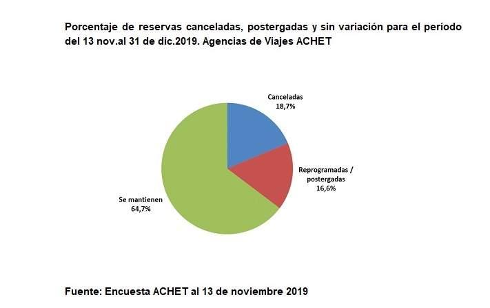 Estado de las reservas de viajes en Chile. Gráfico: ACHET