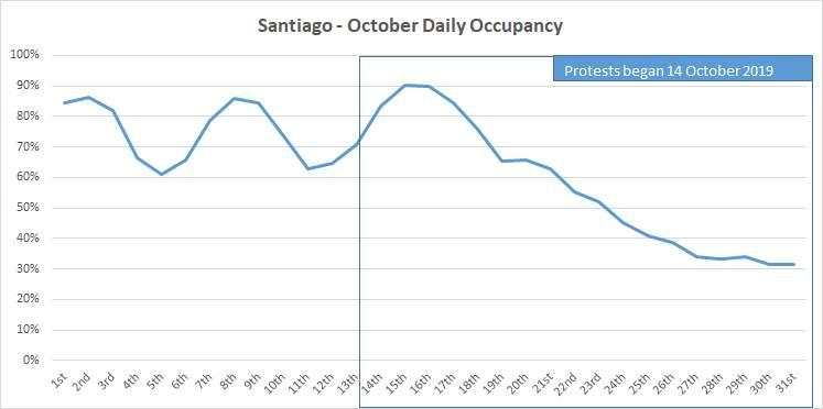 Pronunciado descenso de los huéspedes en Santiago afectó las estadísticias de todo Chile