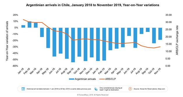 Evolución de las reservas aéreas desde Argentina a Chile. Gráfico: ForwardKeys