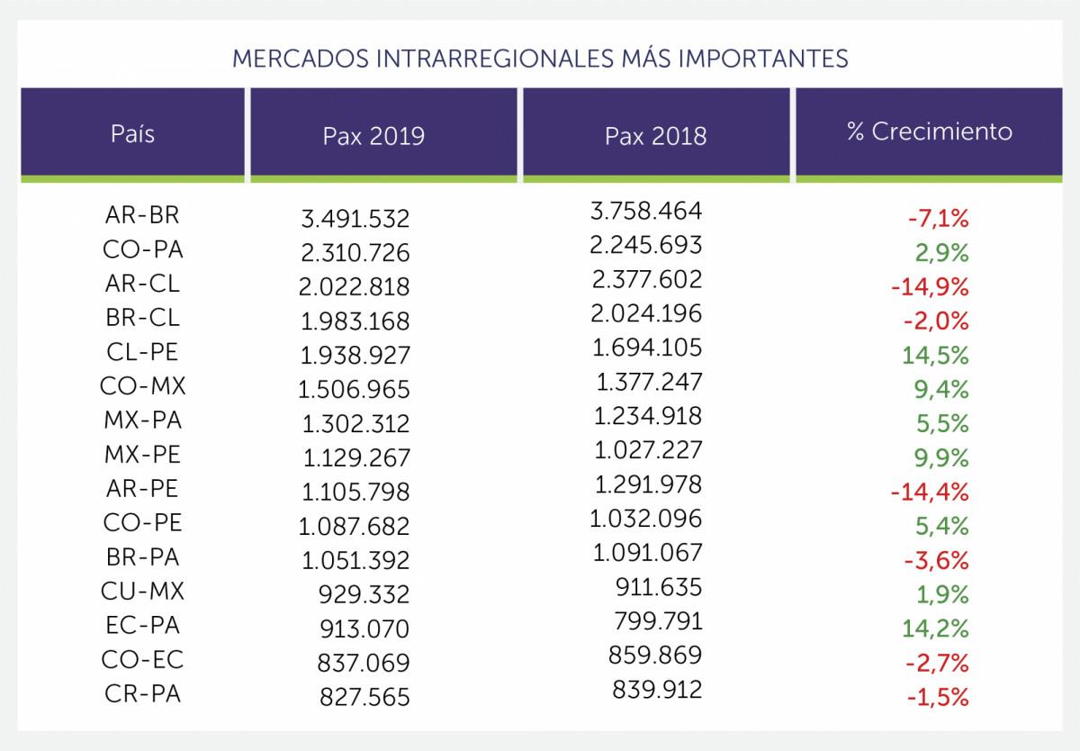 Principales mercados interregionales, 2019. Gráfico: ALTA