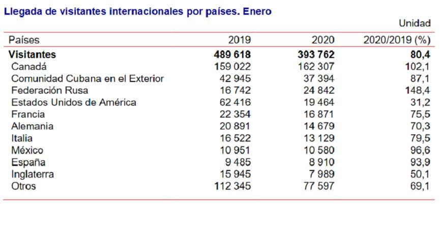 Arribos a Cuba en enero 2020. Desempeño de los principales mercados. Gráfico: ONEI