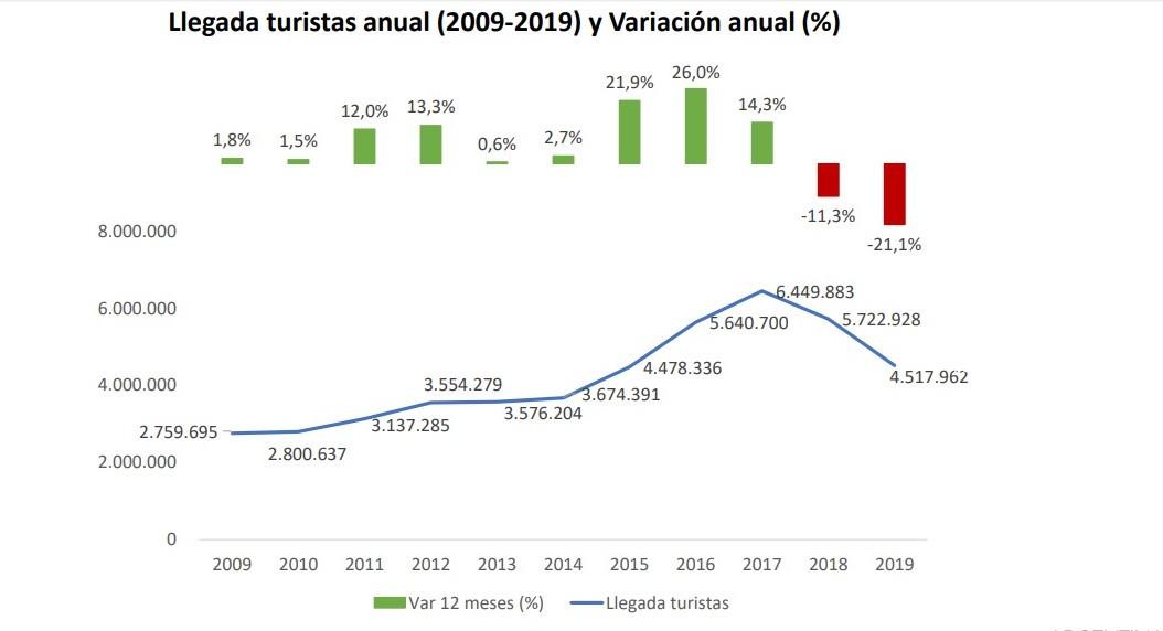 Arribos internacionales a Chile 2009-2019. Gráfico: Barómetro FEDETUR