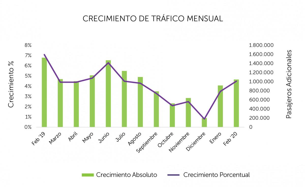 Evolución del tráfico de pasajeros en aerolíneas latinoamericanas. Gráfico: ALTA