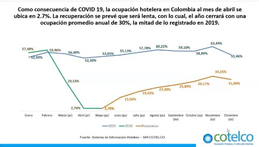 Proyección de la ocupación en hoteles de Colombia 2020. Gráfico: Cotelco