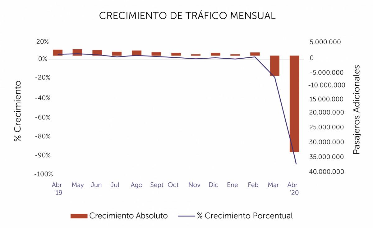Tráfico de pasajeros en América Latina y el Caribe hasta abril 2020. Gráfico: ALTA