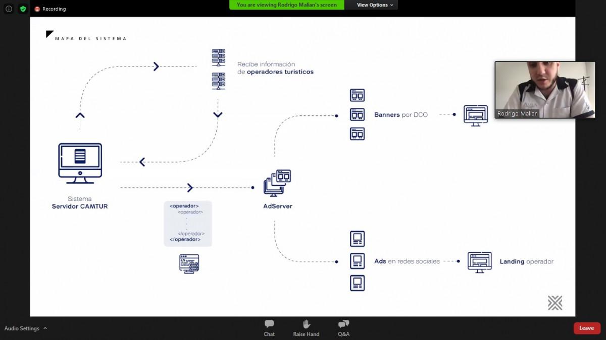 ¿Cómo funciona? Consulta los servidores de la CAMTUR y el Ministerio para crear una base de datos propia