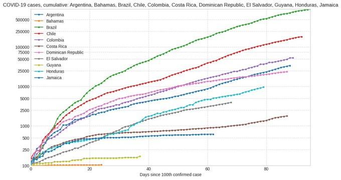 Las curvas regionales