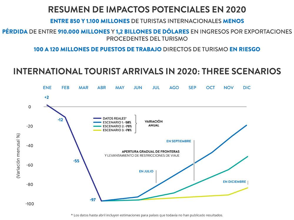 Los tres escenarios para 2020 que proyecta la OMT: entre 58% y 78% de caída del turismo