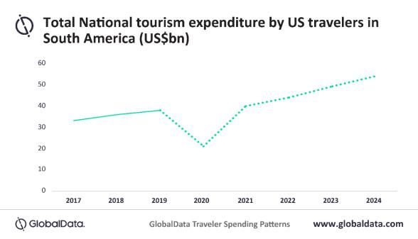 Proyecciones de gasto de EEUU en mercados de América del Sur. Gráfico: GlobalData
