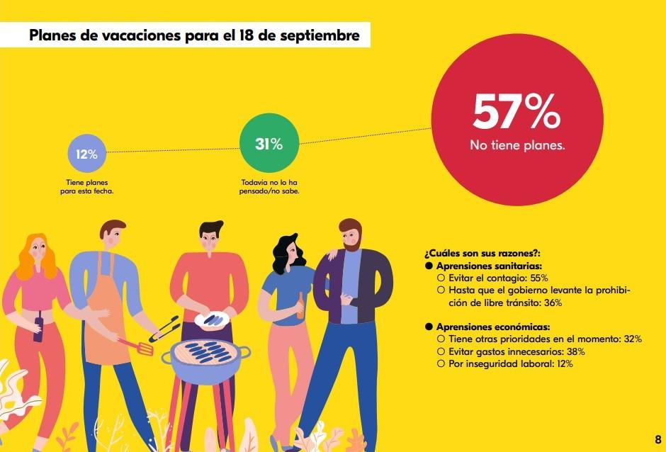 Intención de viaje entre los chilenos para las Fiestas Patrias del 18 de septiembre. Gráfico: Las Antípodas