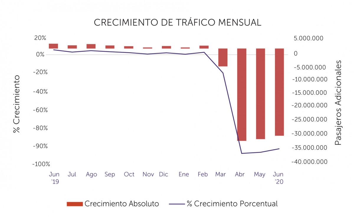 Tráfico de pasajeros de junio 2020 en América Latina. Gráfico: ALTA