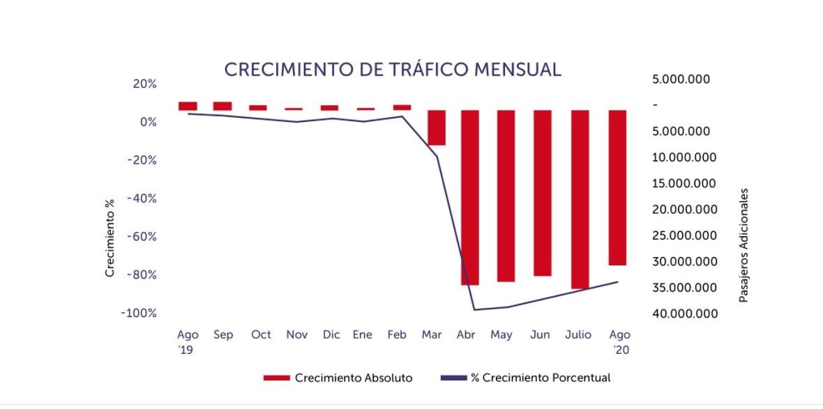 Pasajeros aéreos en América Latina y el Caribe en agosto 2020. Gráfico: ALTA