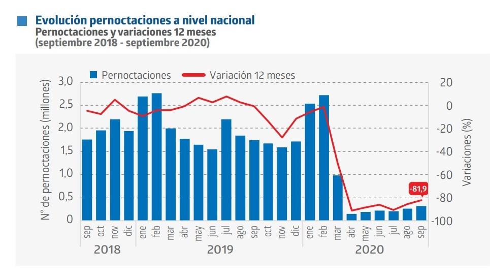 Informe estadístico del INE de Chile.
