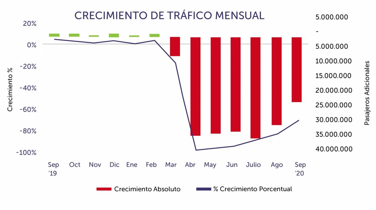 Tráfico aéreo hasta septiembre. Gráfico: ALTA