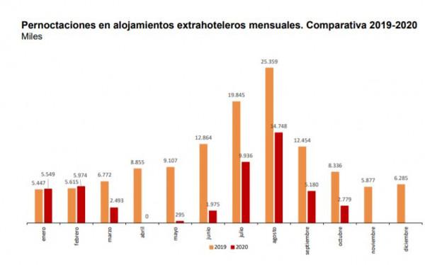 La demanda extrahotelera cae un 66,7% en octubre   Hoteles y Alojamientos