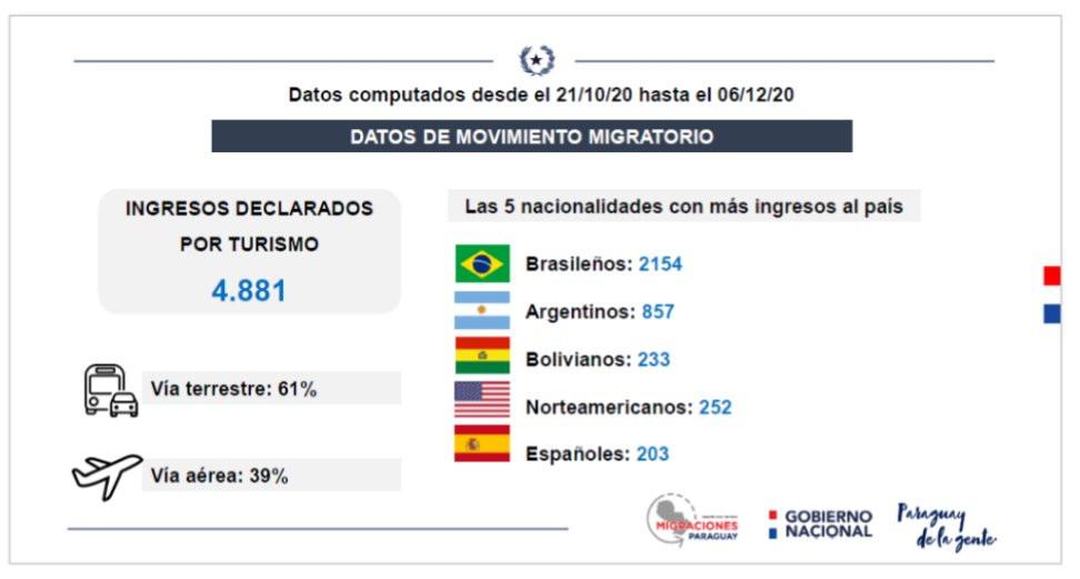 Turismo en Paraguay, 21 de octubre al 6 de diciembre 2020. Gráfico: Senatur
