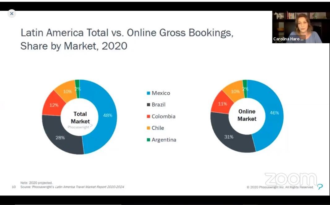 Mercados de Brasil y México suman la tercera parte de la comercialización en la región.
