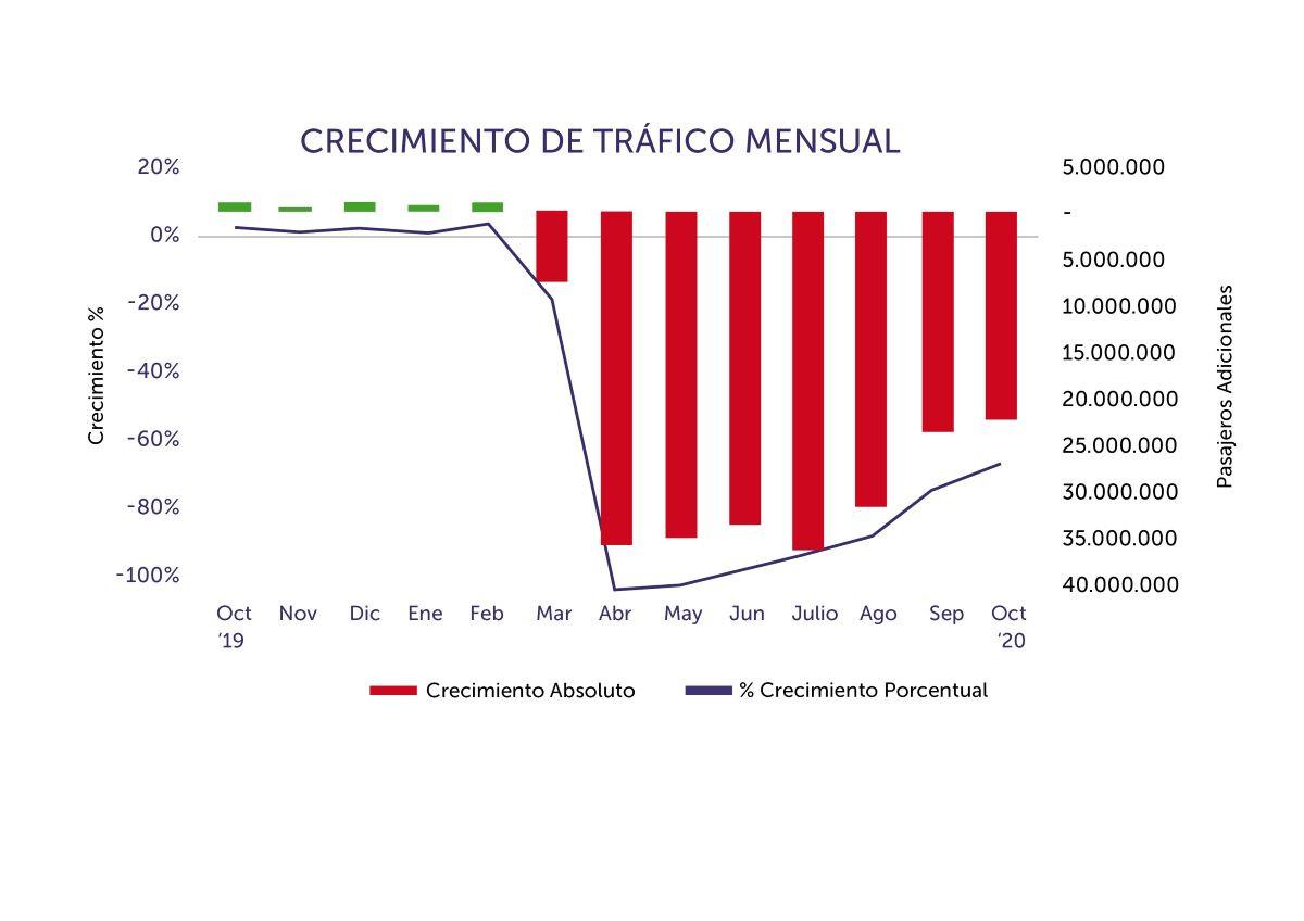 Tráfico aéreo en América Latina y el Caribe hasta octubre 2020. Gráfico: ALTA